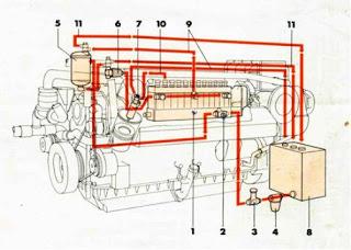 sistem bahan bakar genset